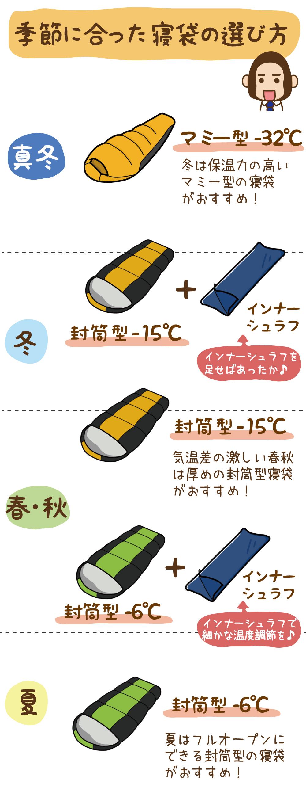 季節に合った寝袋の選び方|真冬:マミー型-32度|冬:封筒型-15度+インナーシュラフ|春・秋:封筒型-15度・封筒型-6度+インナーシュラフ|夏:封筒型-6度
