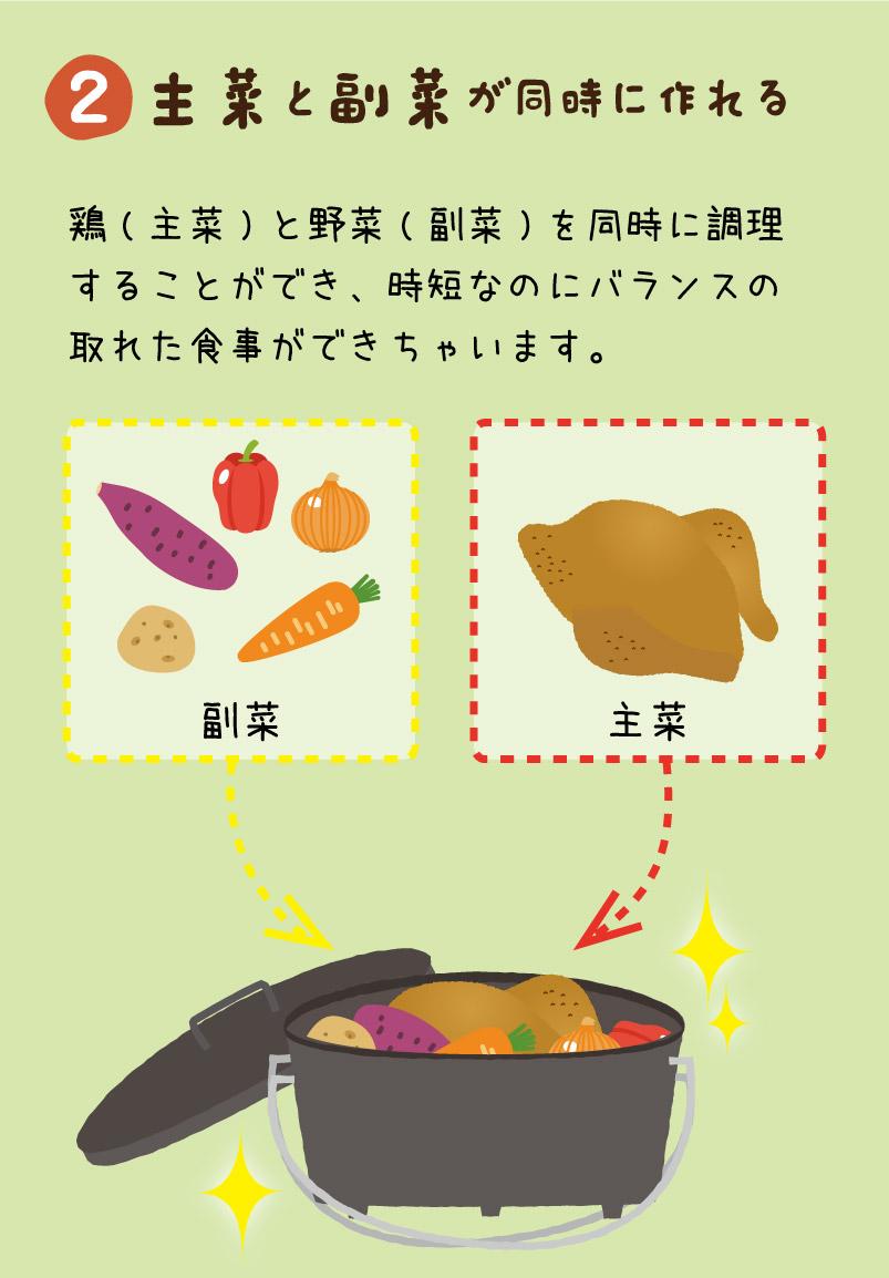 ②主菜と副菜が同時に作れる|鶏(主菜)と野菜(副菜)を同時に調理することができ、時短なのにバランスの取れた食事ができちゃいます。