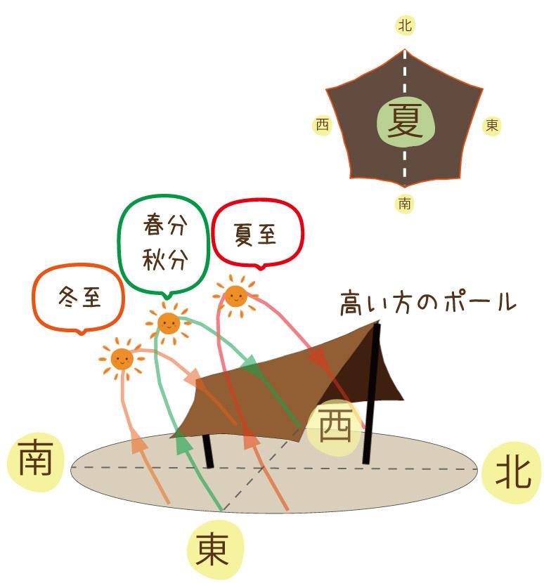 季節ごとの陽の高さの違いの図説