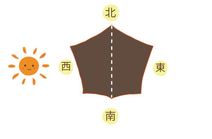 太陽の位置とタープの向き