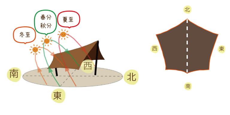 季節ごとの太陽の軌道の図解