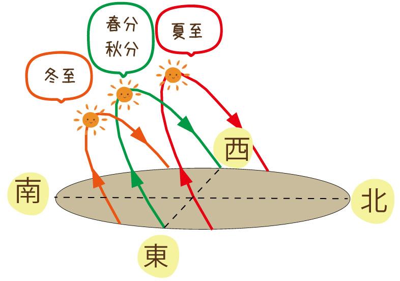 季節ごとの太陽の軌道の違いの図解