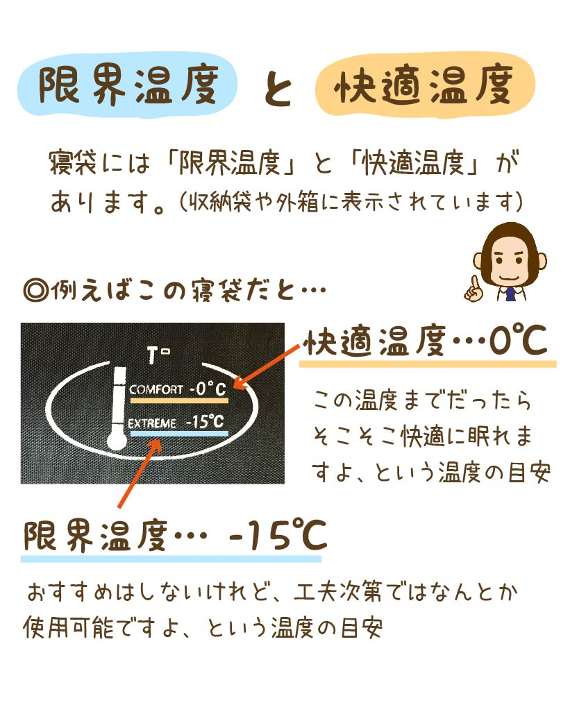 限界温度と快適温度の説明