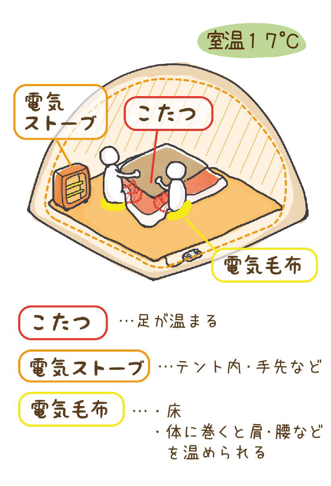 テントの中の様子の図解