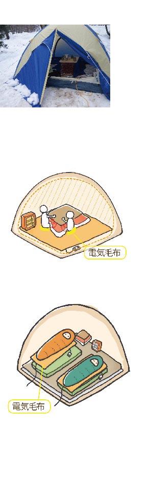 電気毛布の使用例の図解