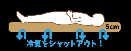 厚み5cmのマットに横になって、床との距離が保てることを表した図