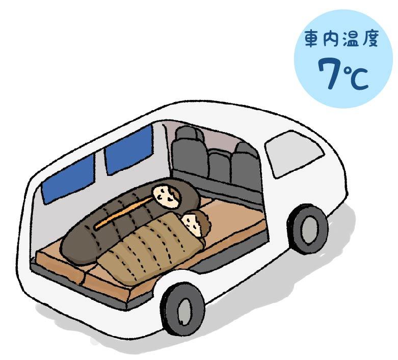 二人で車中泊をする時のレイアウトの図解