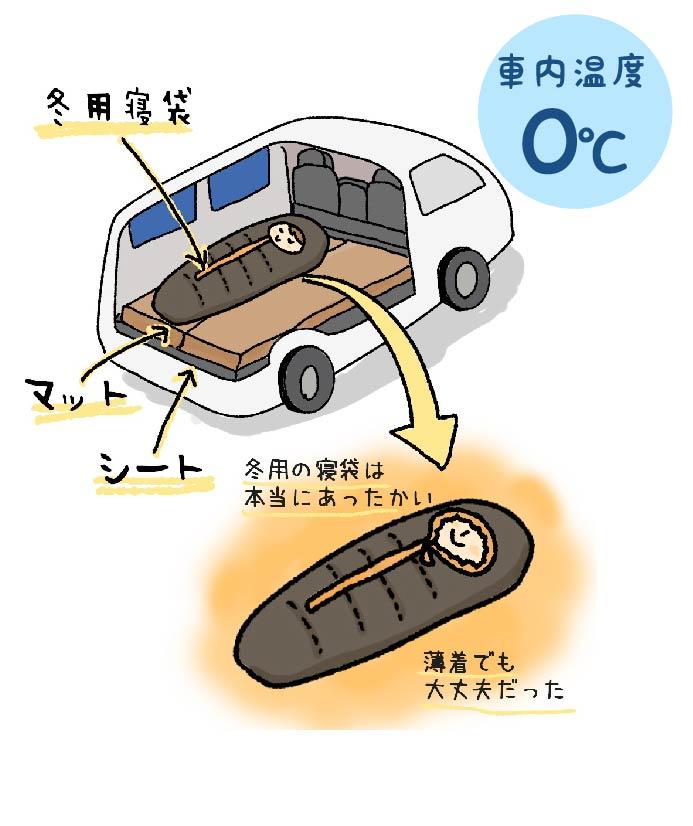 車中泊で眠る時に使う装備のイラスト