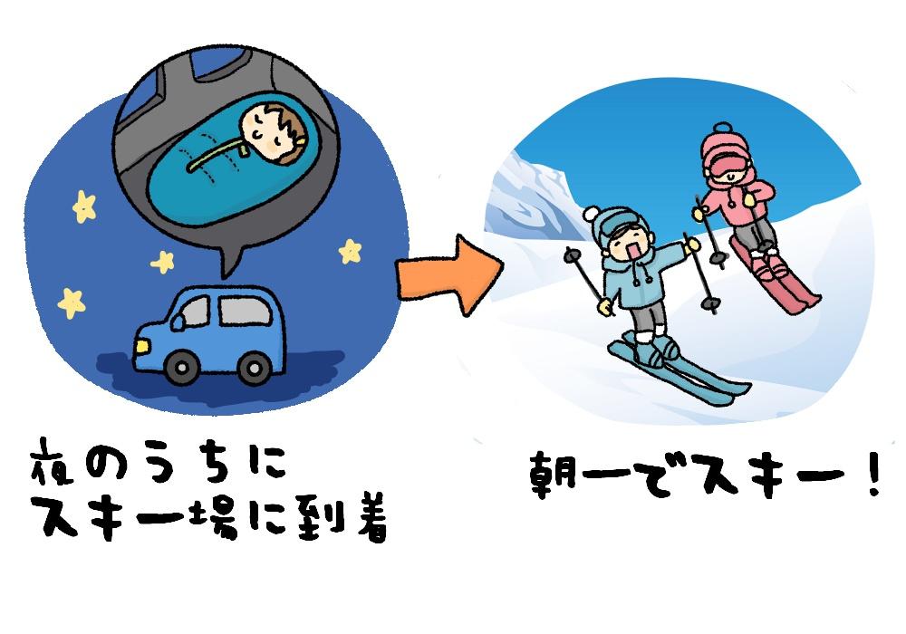 挿絵168-1 夜は車中泊、早朝からスキーを楽しむイラスト