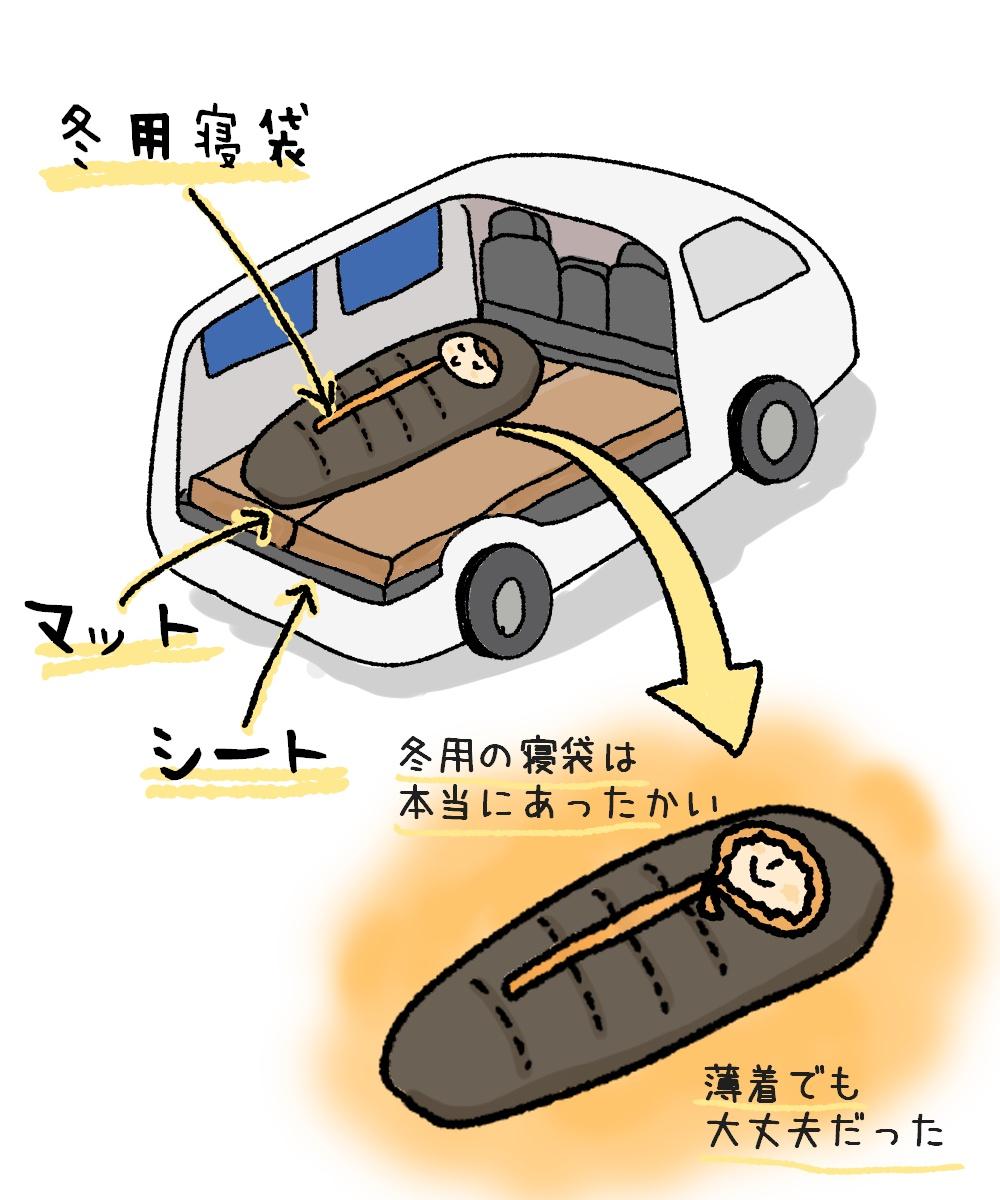 どんな装備で車中泊をしたかを表したイラスト
