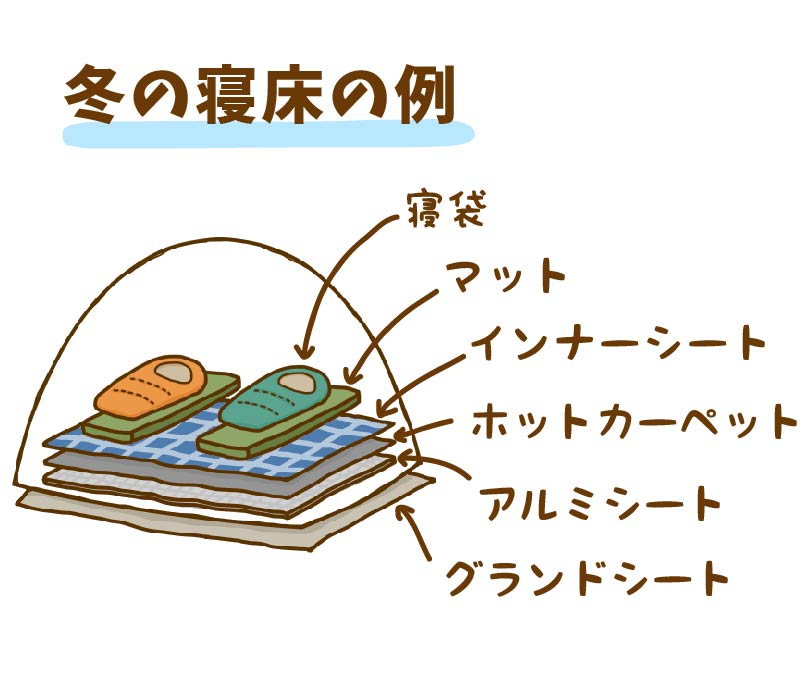 冬の寝床の作り方の図解
