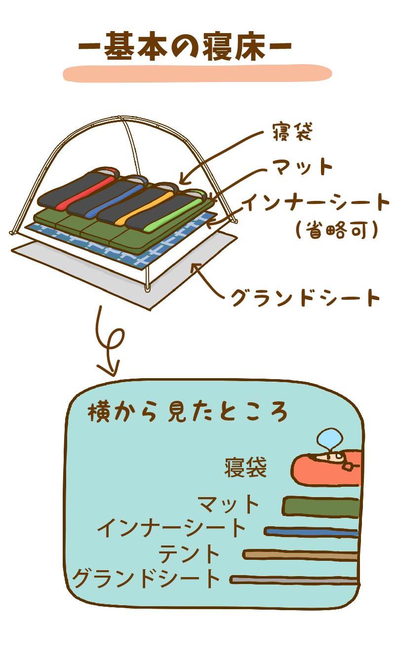 基本の寝床についての図解