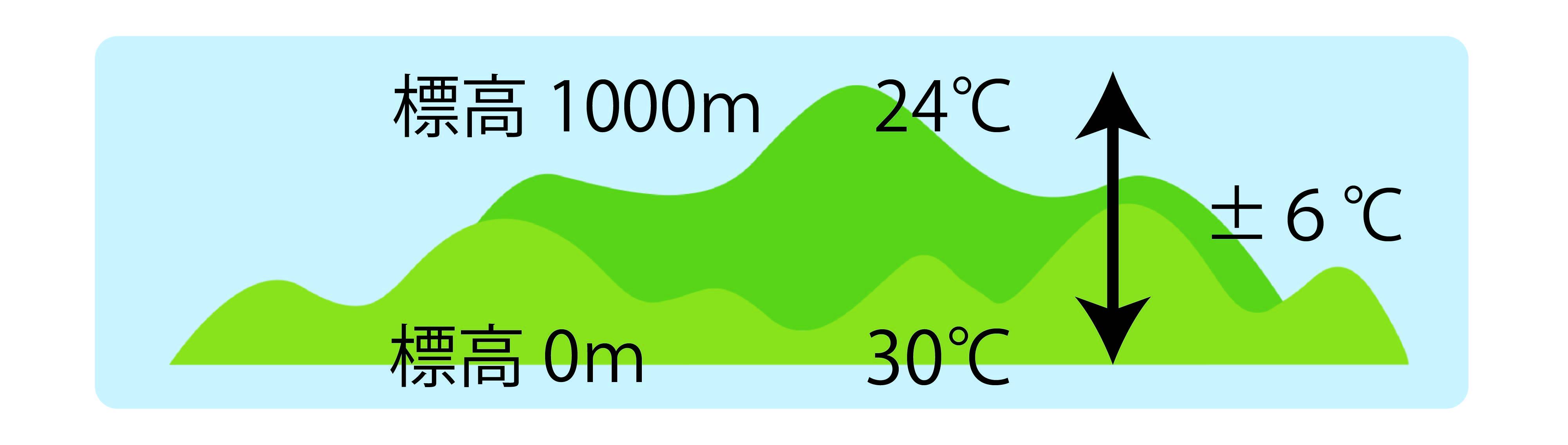 標高の差による気温の違いを図解したもの