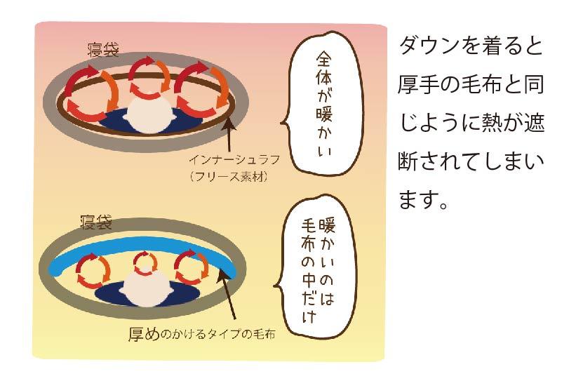 暖かい空気がどのように循環するかの図解
