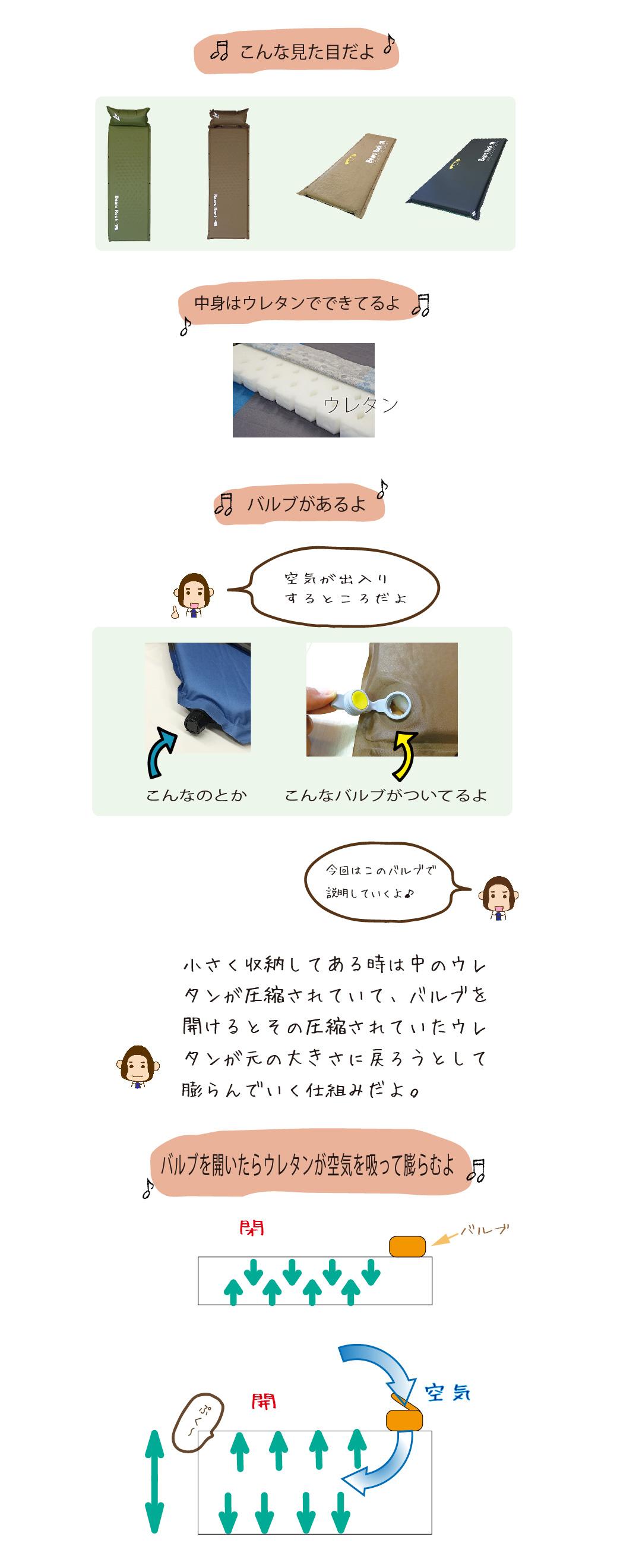 インフレータブルマットについて説明する画像