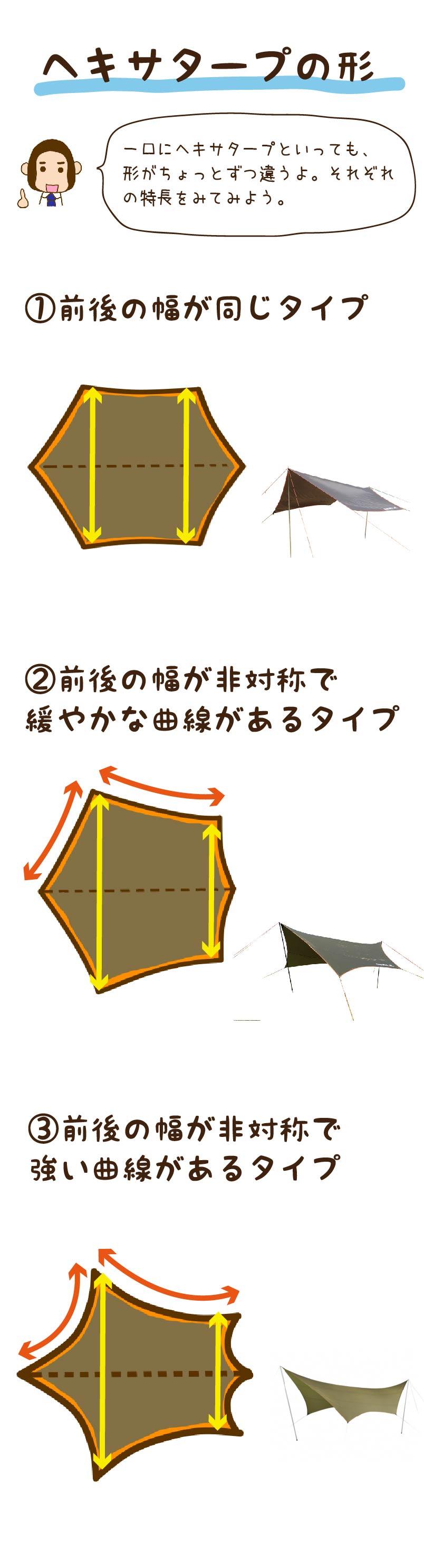 ヘキサタープの下達について図解