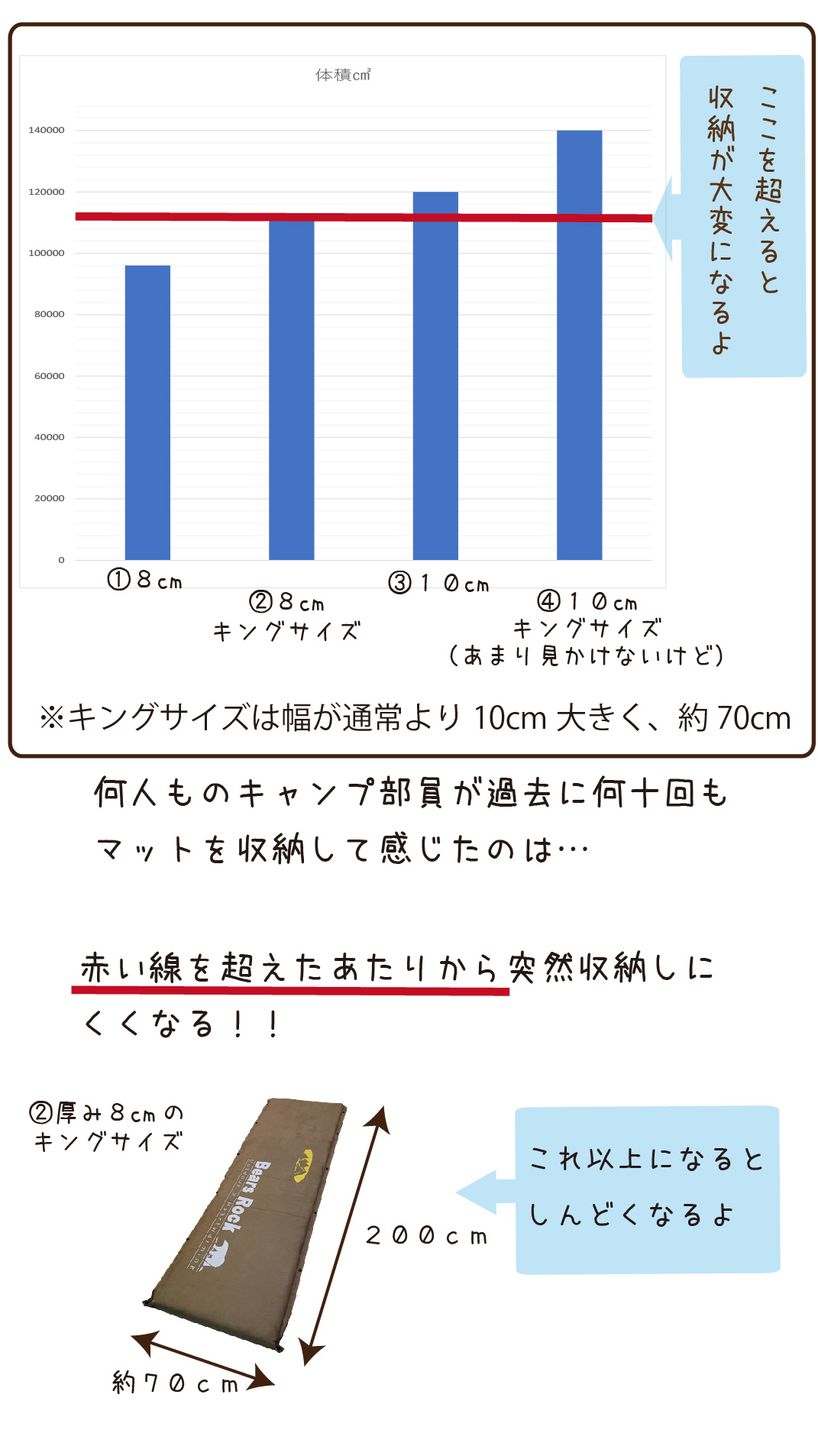 各サイズのマットの体積の比較グラフ