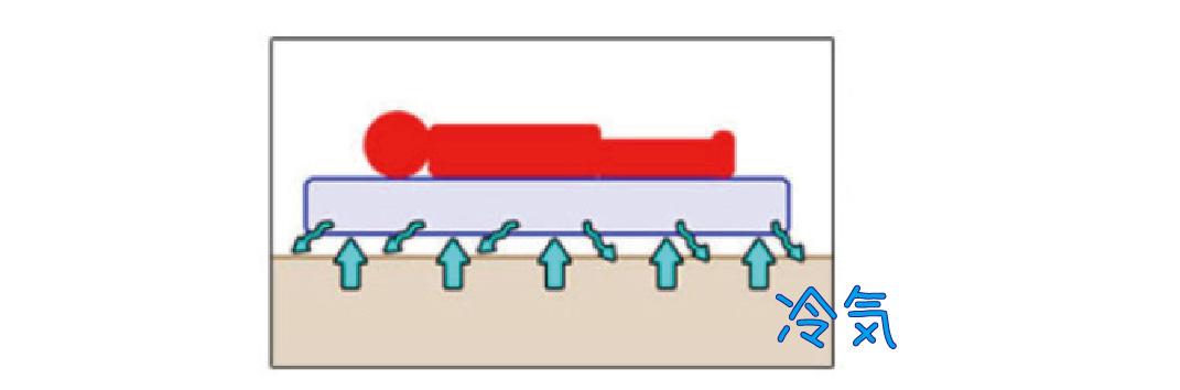 インフレータブルマットが冷気をシャットアウトする仕組みの図解