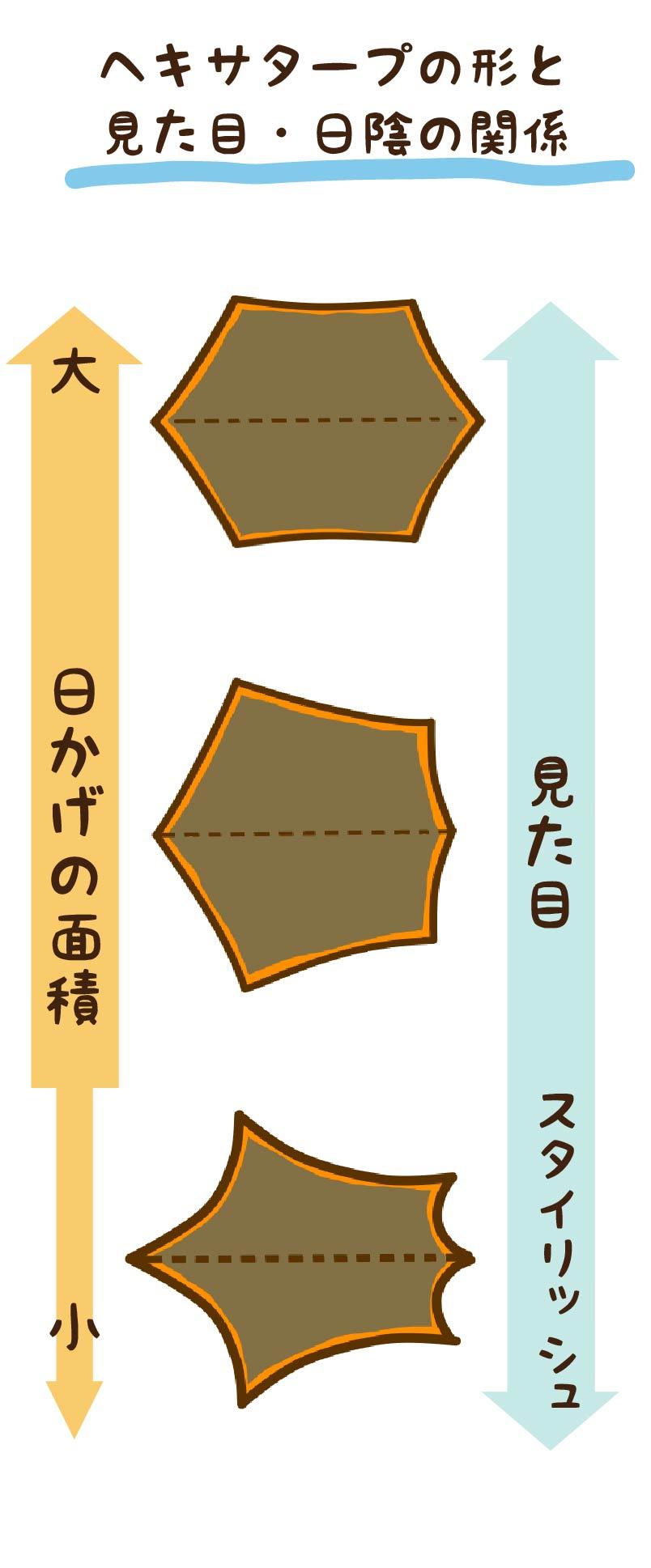 ヘキサタープの形と見た目・日陰の関係
