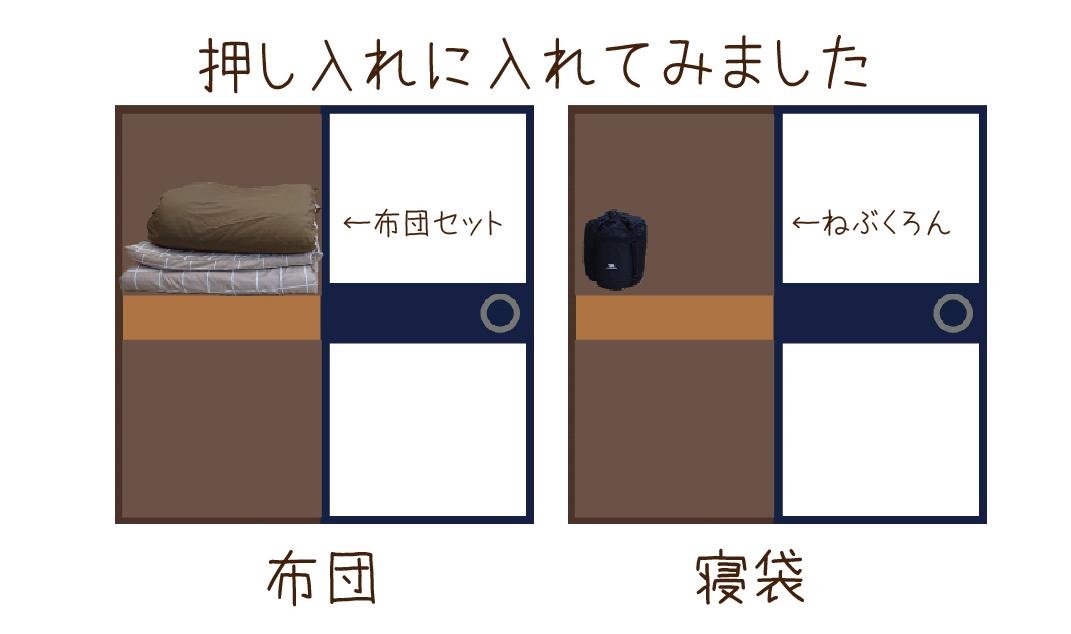 布団セットとねぶくろんのサイズを比較した図