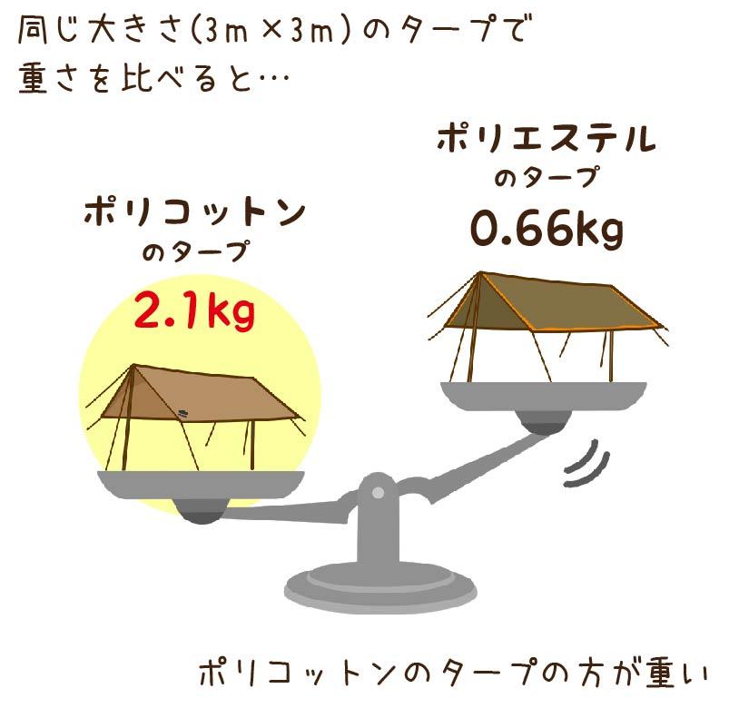 ポリコットンとポリエステルの重さを比べたイラスト